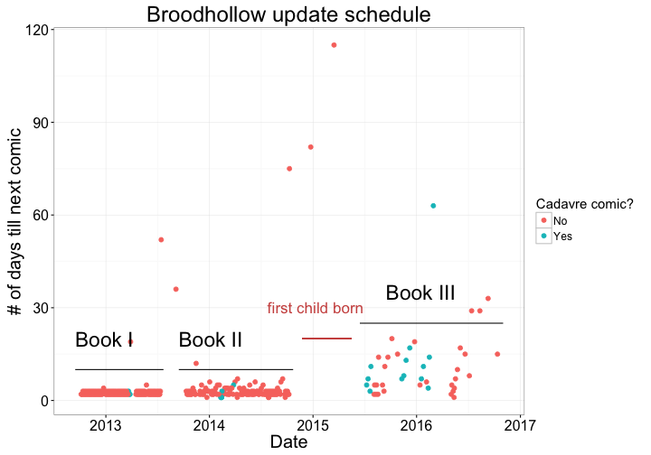plot of chunk broodhollow_graph