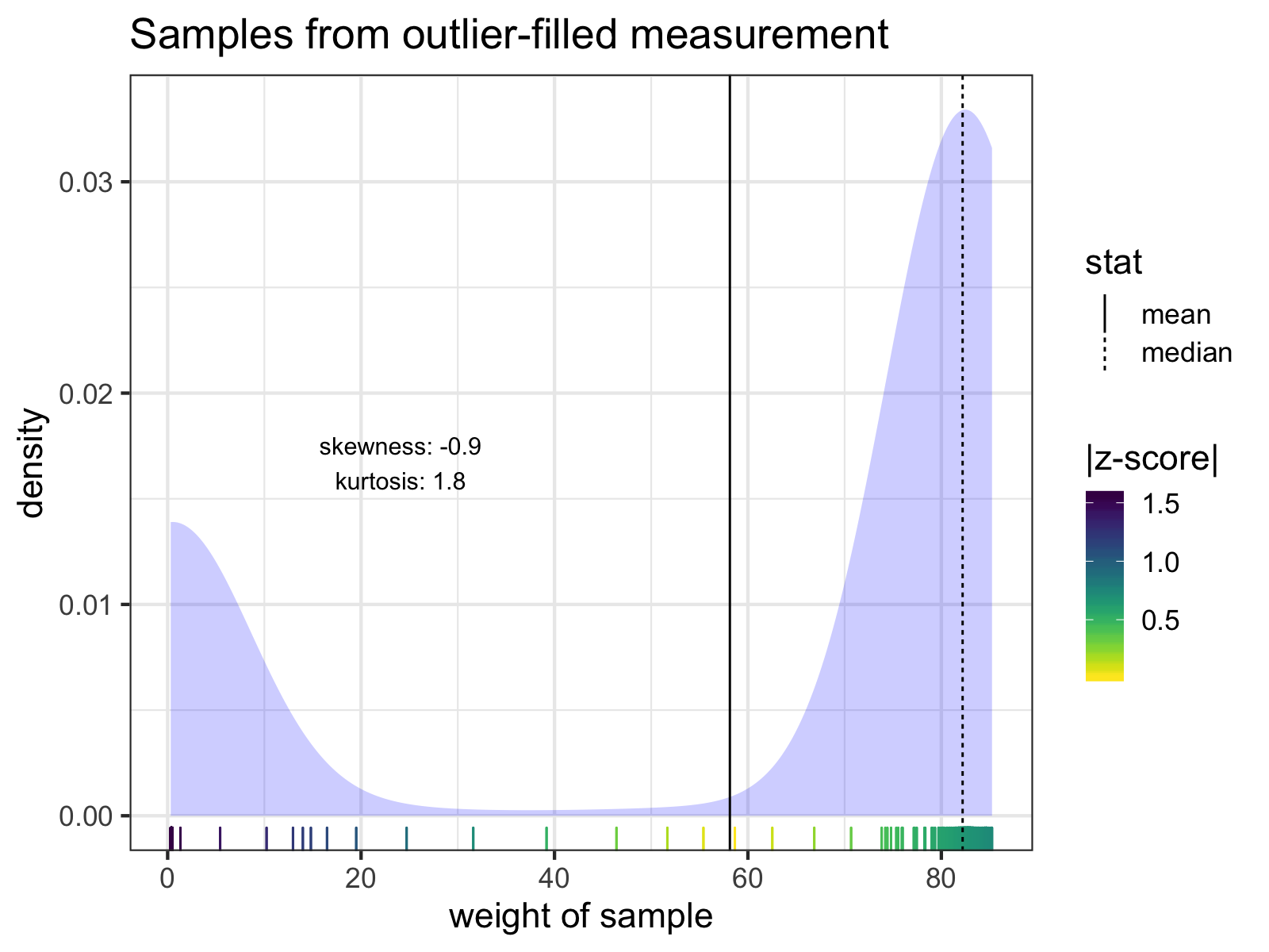 The individual samples of the measurement with the lowest mean weight. Notice how none of the z-scores of any of the samples exceed 3 SD from the mean. The mean and median of the samples are indicated with solid and dashed lines, respectively. Skew and kurtosis are also shown.