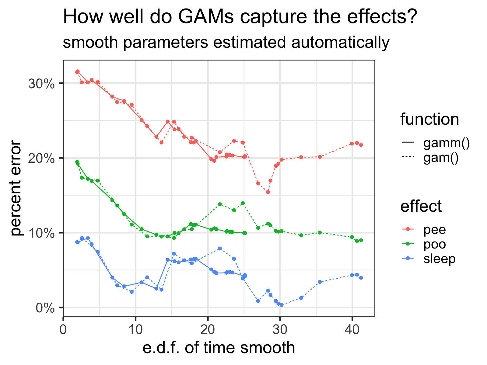 How well the GAMs capture the effects versus the number of basis functions of the time smooth (represented via the estimated degrees of freedom for the smooth) as <code>k</code> increases. Note how the <code>gamm()</code> function tops out around 25.