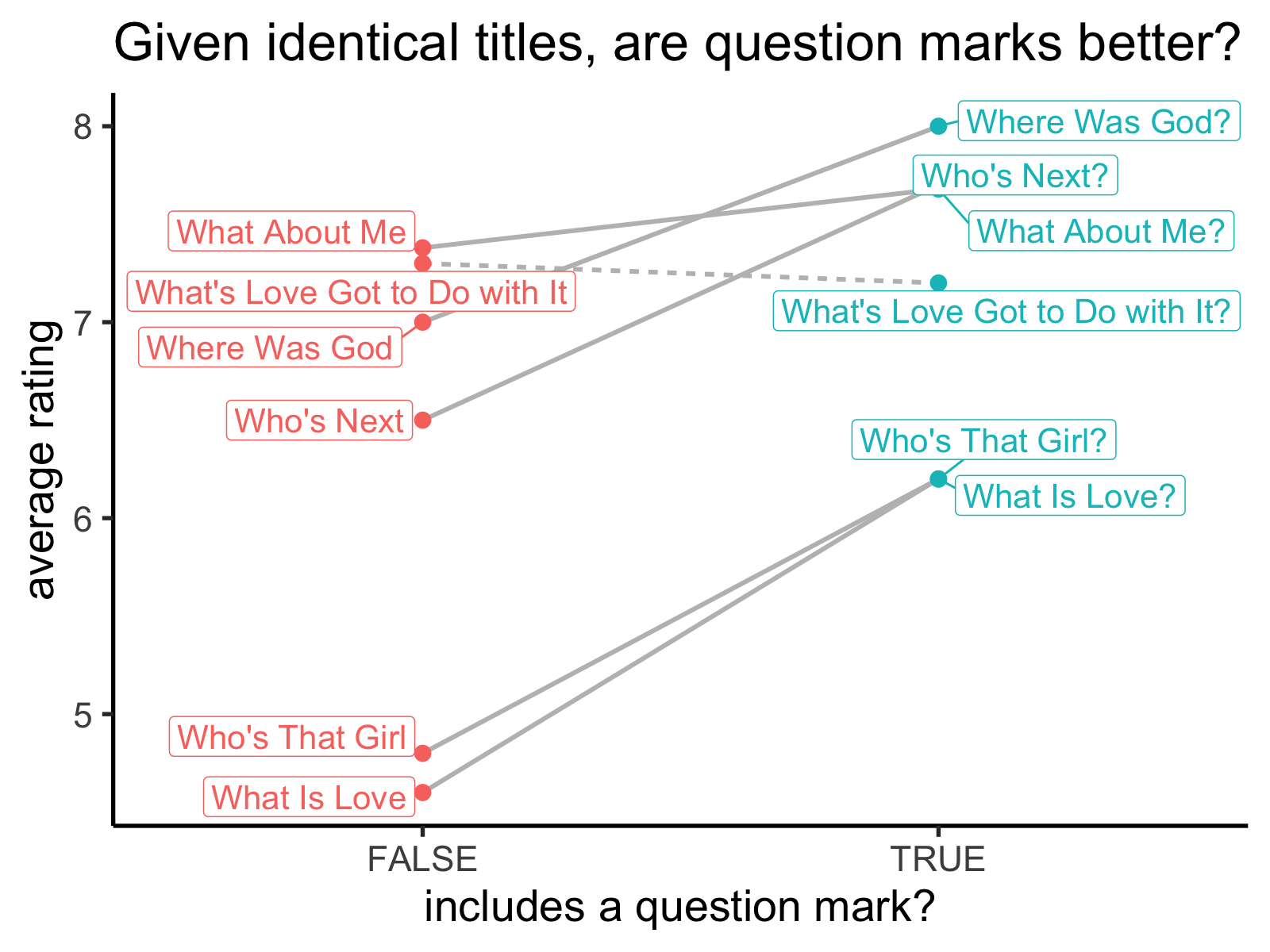 When we compare paired movie titles, the counterparts with question marks get better ratings! (Except for the one pair marked by a dashed line.)